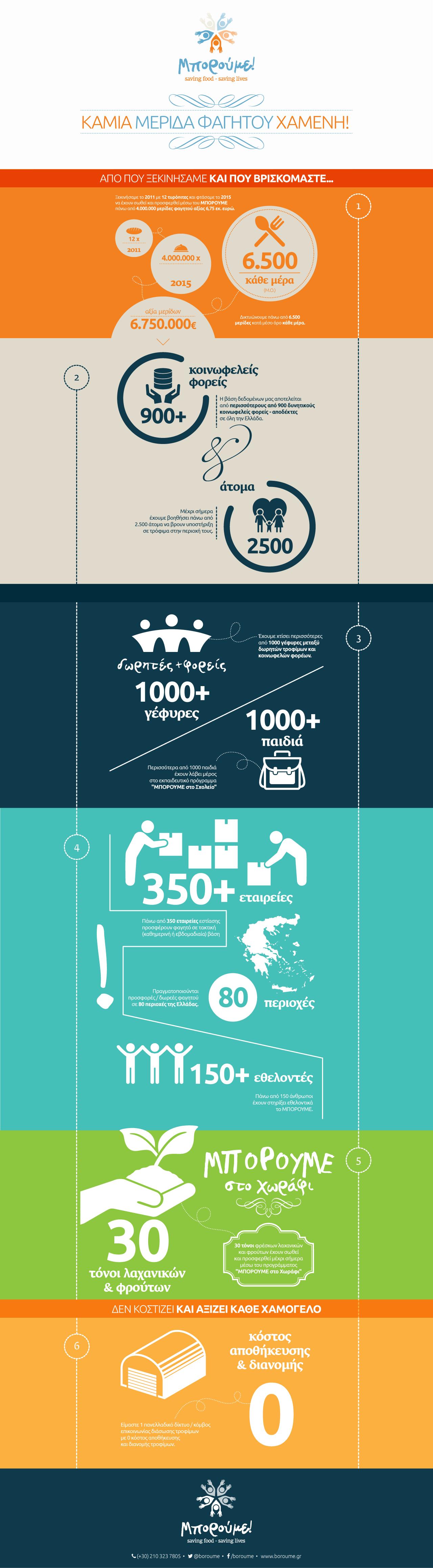 MPOROUME_infographic_v2-GR